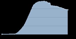 Нерюнгри, население